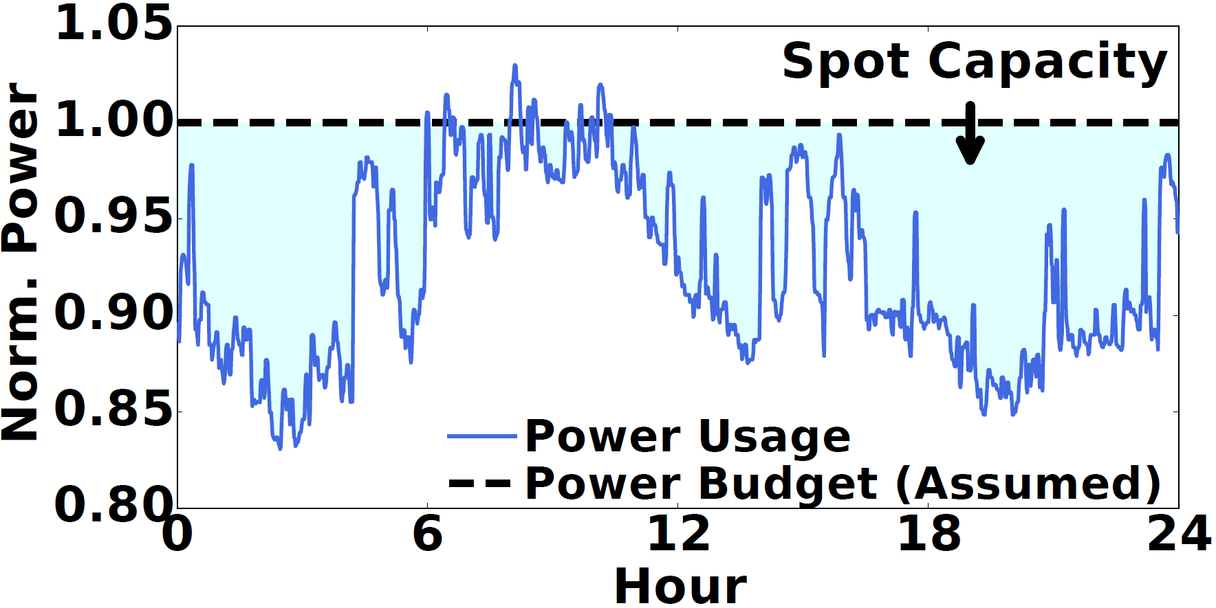 CAREER: Coordinated Power Management in Colocation Data